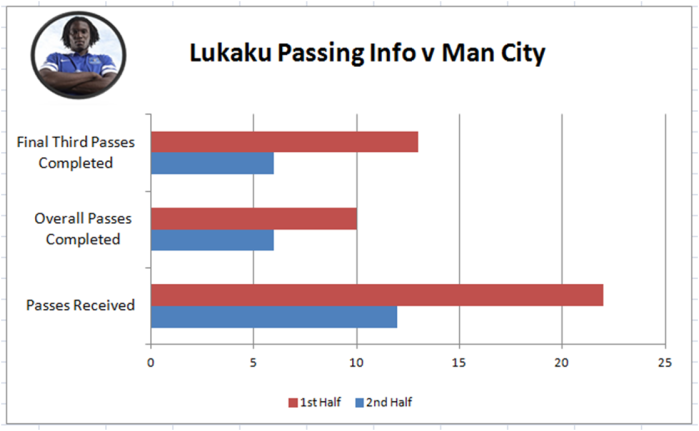 Lukaku, who was used as a substitute 15 times last season by WBA - perhaps due to him not being able to go the distance - appeared to morph into Anichebe in the second half as the ball repeatedly bounced off him, although in fairness such was City's command of midfield the service had completely dried up as shown here