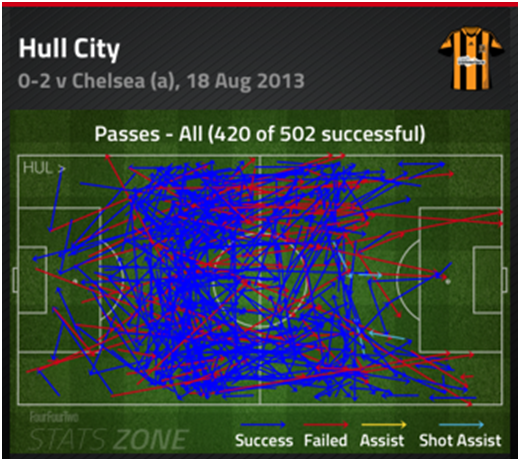 Incision in the final third has been a problem - against Chelsea they played just 1 successful pass into the opposition penalty box