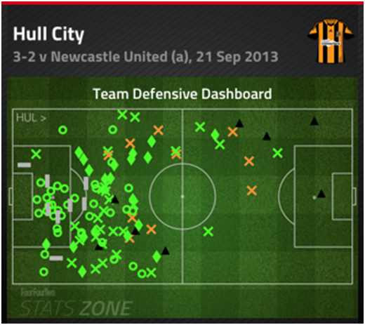 As with the recent away win at Newcastle, expect Hull to defend narrow on their 18 yard line