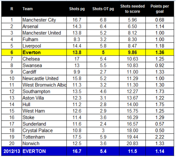 fig 3 - Attacking stuff for 2013/14 so far incl the 12/13 efc figures on the bottom