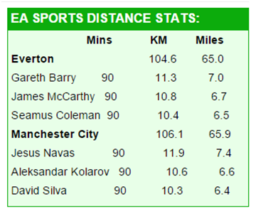 Barry recorded the most distance covered for the third game on the spin
